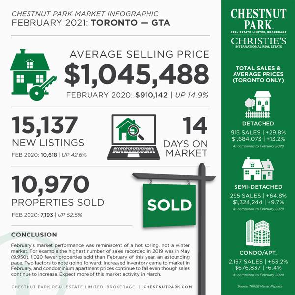 Toronto_MarketInfographic_F